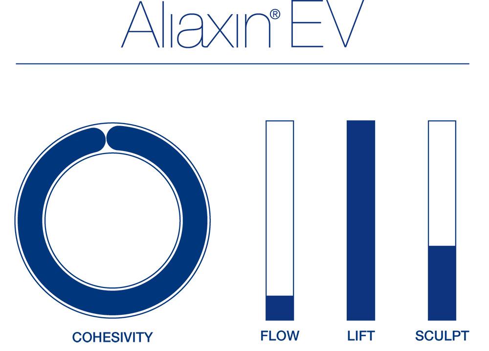 Aliaxin EV