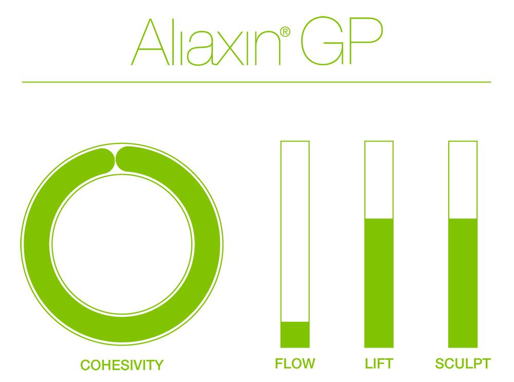 Aliaxin GP